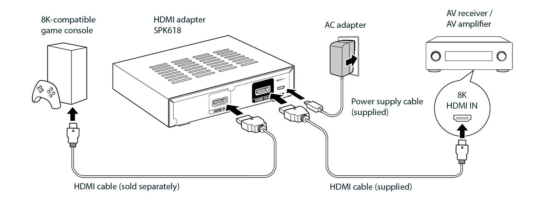 Denon Marantz SPK618 HDMI-adapter
